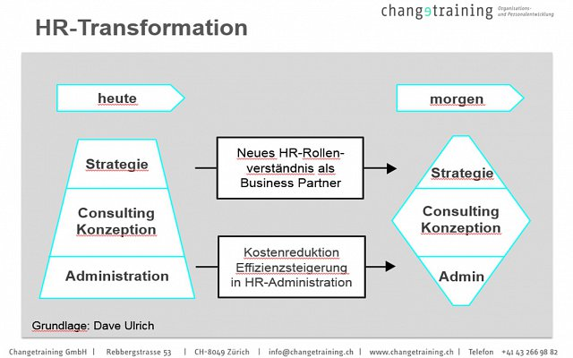 Grafik HR-Transformation
